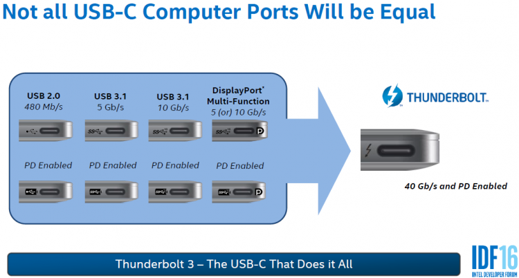What is usb type c thunderbolt