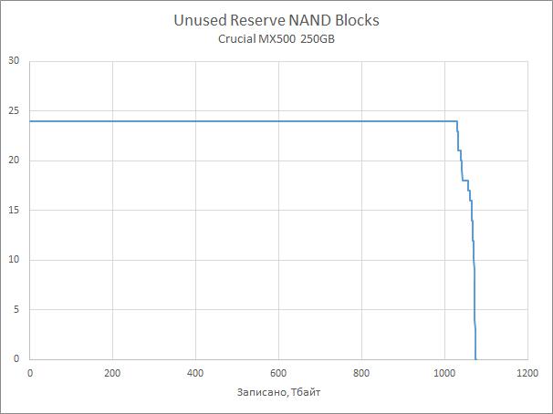 Надёжность SSD: результаты ресурсных испытаний [обновлено