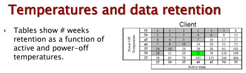 Минимальные сроки хранения данных на SSD в выключенном состоянии (в неделях)