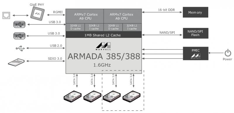 Схема работы семейства процессоров Marvell ARMADA 385