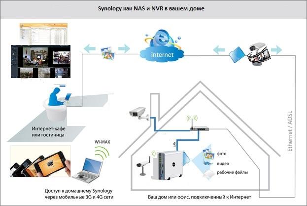 Один из вариантов использования NAS Synology и в качестве мультимедийного хранилища, и в качестве NVR