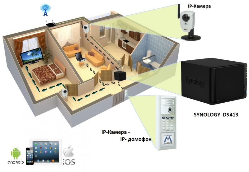 Один из вариантов размещения IP-камер в квартире