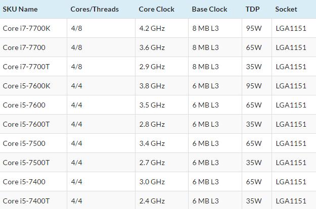Intel Kaby Lake-S