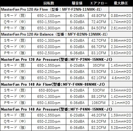 Сводная таблица характеристик новой серии в трёх скоростных режимах