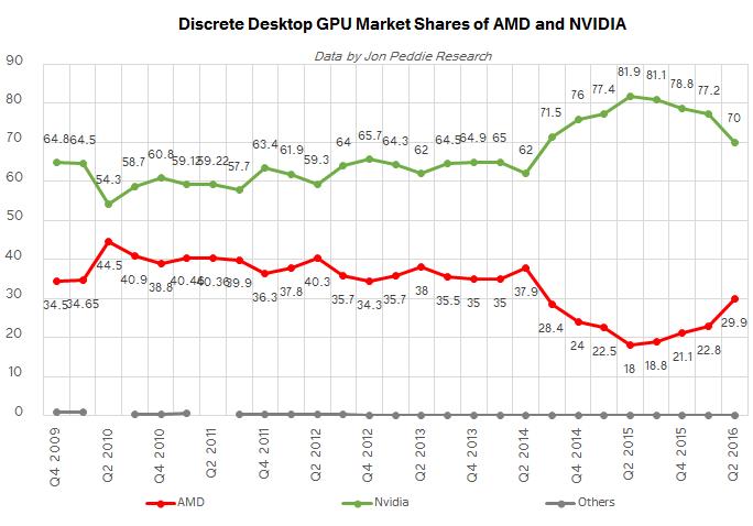 Серая прерывающаяся кривая — общая доля Matrox и S3 Graphics