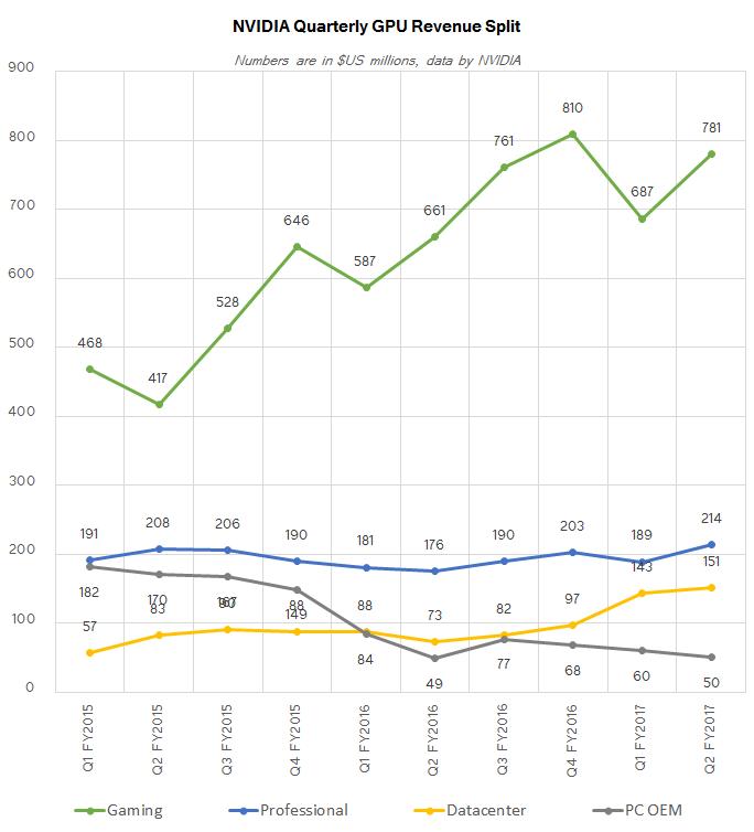 NVIDIA: ядра GeForce приносят две трети дохода