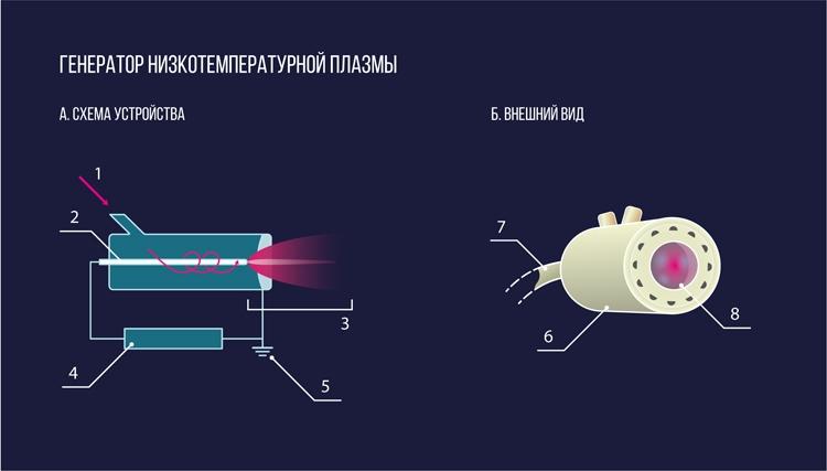 Генератор низкотемпературной плазмы: А: 1 — поток газа, 2 — микроволновый электрод, 3 — плазменная струя, 4 — источник питания, 5 — заземление; Б: 6 — металлический корпус, 7 — питание, 8 — струя плазмы. Иллюстрация МФТИ