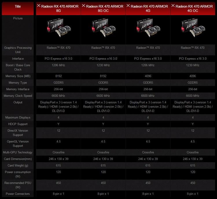 MSI Radeon RX 470 Armor - характеристики
