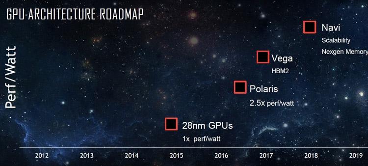 Релиз AMD Navi отложен до 2019 г.