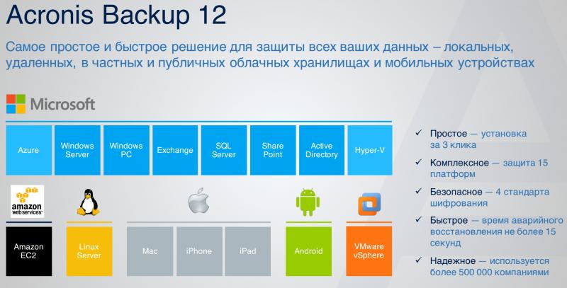 Acronis Backup 12 — самое простое и быстрое решение, обеспечивающее полную защиту цифрового мира компаний