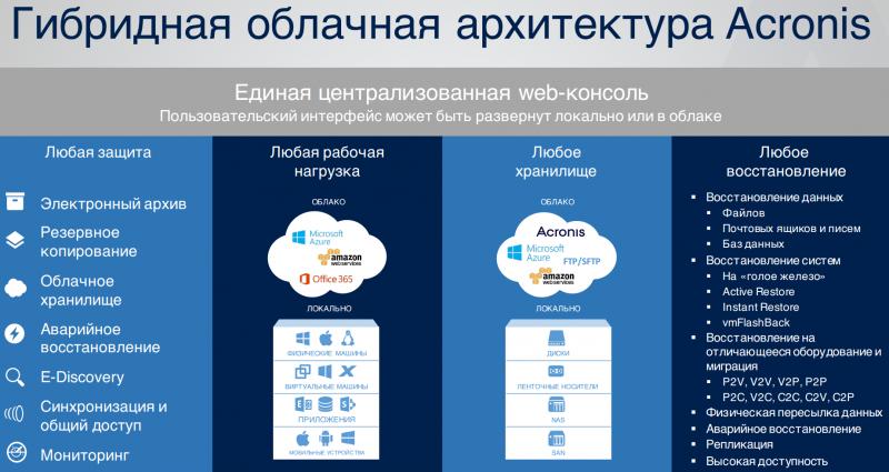 Acronis Backup 12 защищает данные в локальном или удалённом ЦОД, в частном или публичном облаке, на мобильных устройствах