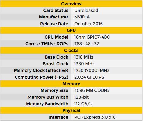Предварительные характеристики GeForce GTX 1050
