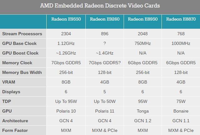 Видеоадаптеры AMD Radeon E9550/E9260