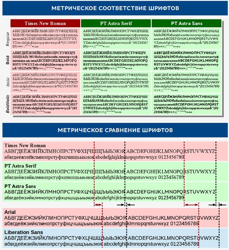 Метрическое сравнение PT Astra Serif и PT Astra Sans с Times New Roman