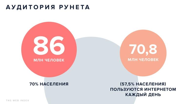 70 % населения РФ имеет доступ в Интернет, 57,5 % пользуются им каждый день
