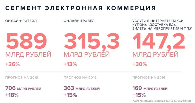 Сегмент электронной коммерции - наиболее доходный в структуре экономики Рунета