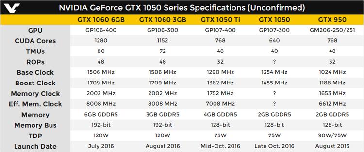 Характеристики GeForce GTX 1050 Ti и GTX 1050 из предыдущей публикации
