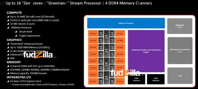 Вероятная блок-схема AMD Snowy Owl