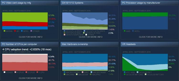 Статистика Steam - сентябрь