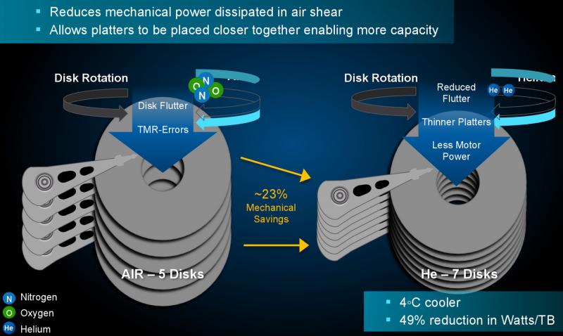 Основные преимущества заполненных гелием HDD. Слайд HGST.