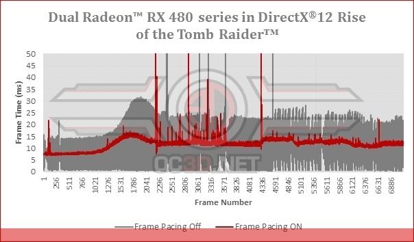 AMD включила сглаживание кадров в DirectX 12