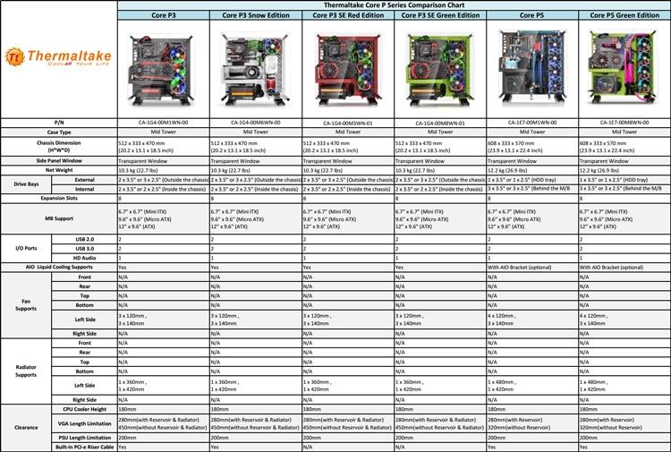 Ключевые характеристики «выставочных» корпусов Thermaltake Core P3 и P5