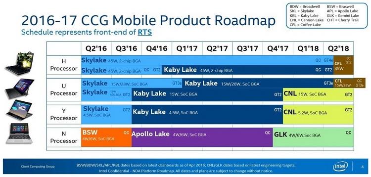 Планы Intel по выпуску мобильных Cannonlake и Coffee Lake