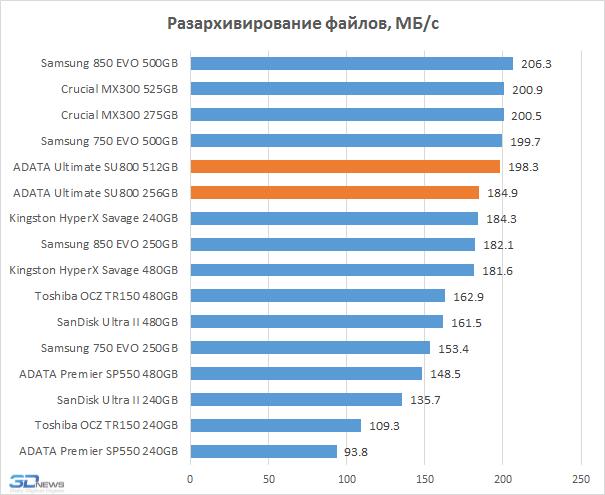 Обзор SSD-накопителя ADATA Ultimate SU800: 3D NAND пошла в тираж