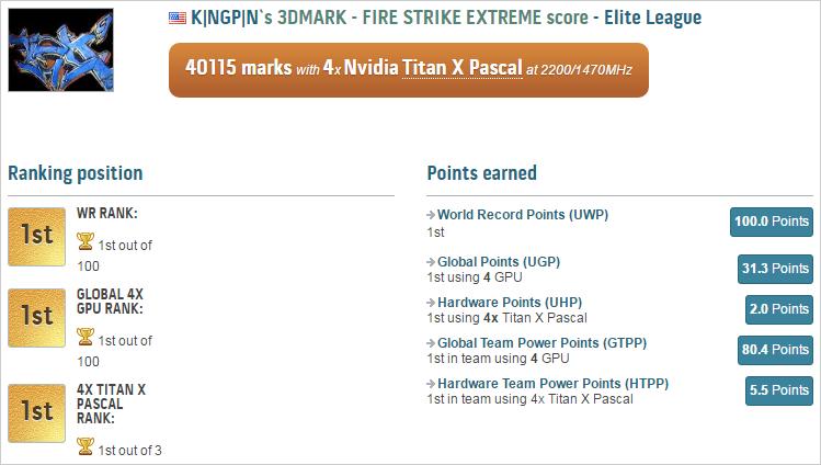 Рекорд K|ngp|n в 3DMark