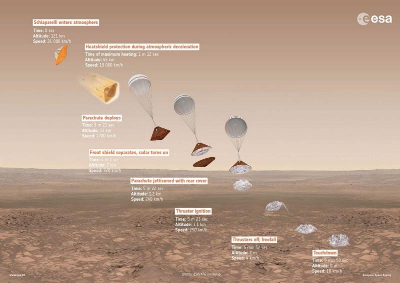 Схема посадки на Марс модуля EDM. Графика ЕКА