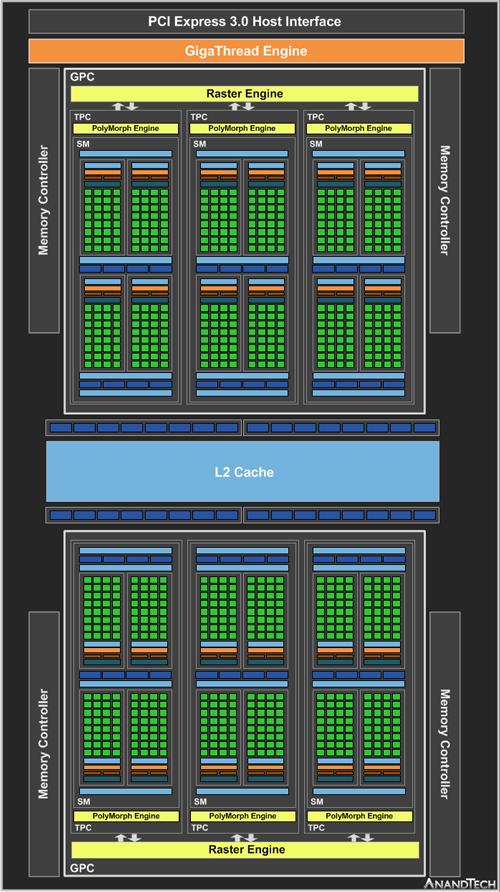 Структурная схема ядра NVIDIA GP107