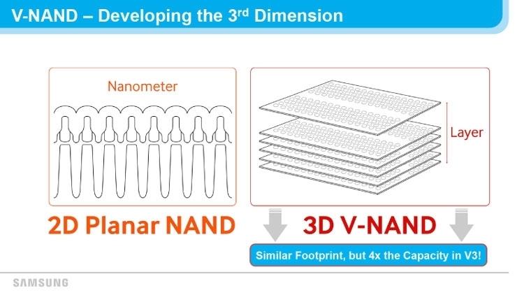Главное преимущество памяти 3D NAND над планарной пмаятью в значительно возросшей плотности (Samsung)