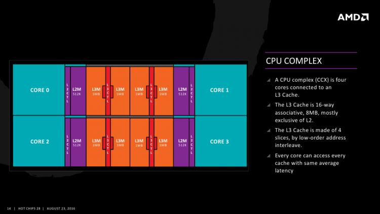 Блок схема CPU комплекса AMD Zen: четыре ядра, 2 Мбайт кеша L2, 8 Мбайт кеша L3