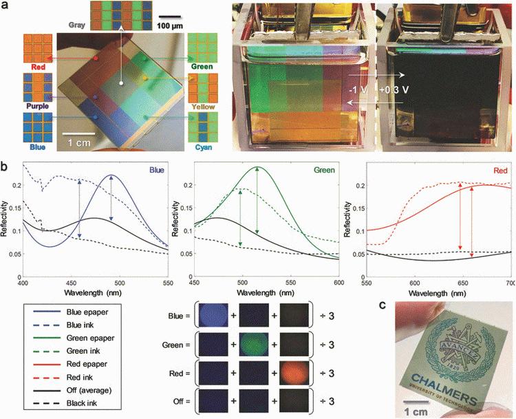 Использование базовых цветов позволяет создавать вторичные цвета. Реакция листа на разные напряжения