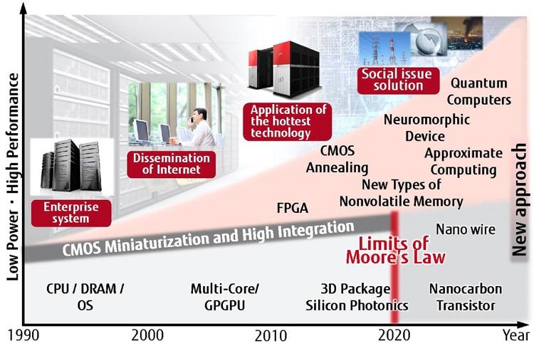 Новая архитектура позволит перешагнуть традиционный барьер современных вычислений