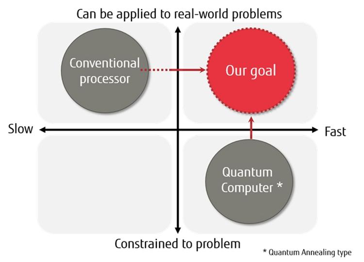 Fujitsu объединит достоинства квантовых вычислений и кремниевых технологий