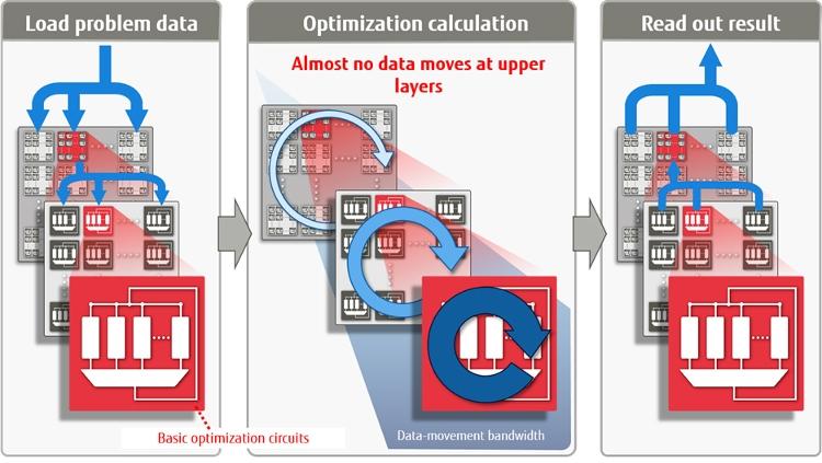 Благодаря оптимизации вычислений, перемещений данных на верхних уровнях практически не будет