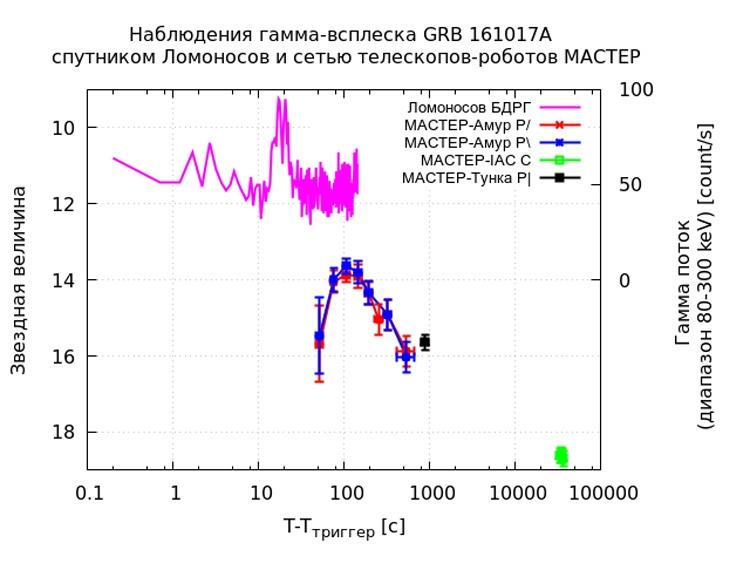 Запись гамма (малиновый) и оптического (синий и красный) излучения гамма-всплеска GRB 161017A, сделанная в одно и то же время в гамма-диапазоне с борта космической обсерватории «Ломоносов» и в оптическом диапазоне из-под Благовещенска / МГУ