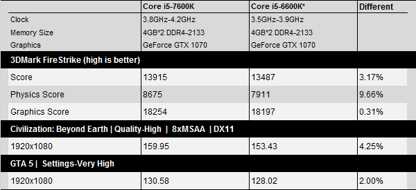 Тестирование процессора Core i5-7600K