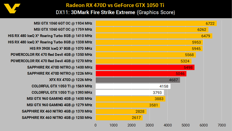 Radeon RX 470D против GeForce GTX 1050 Ti