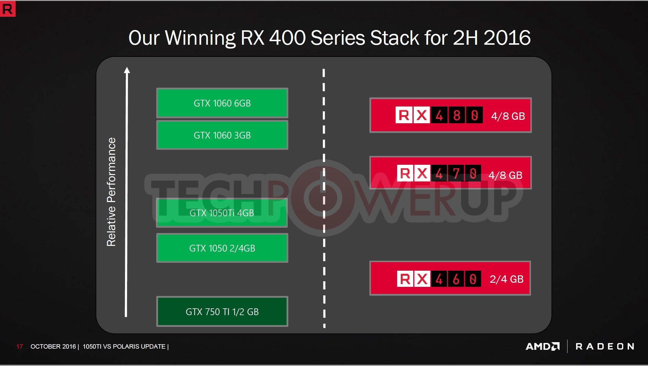 AMD снизила цены RX 470 и RX 460 в ответ на анонс GTX 1050 Ti