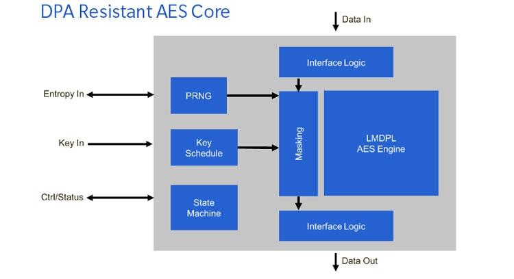 DPA-защита маскирует ключ до его использования в блоке AES-шифрования (Rambus)