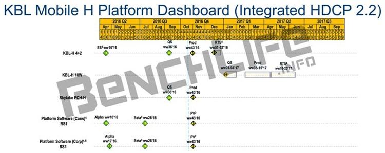 Планы Intel: Kaby Lake-H