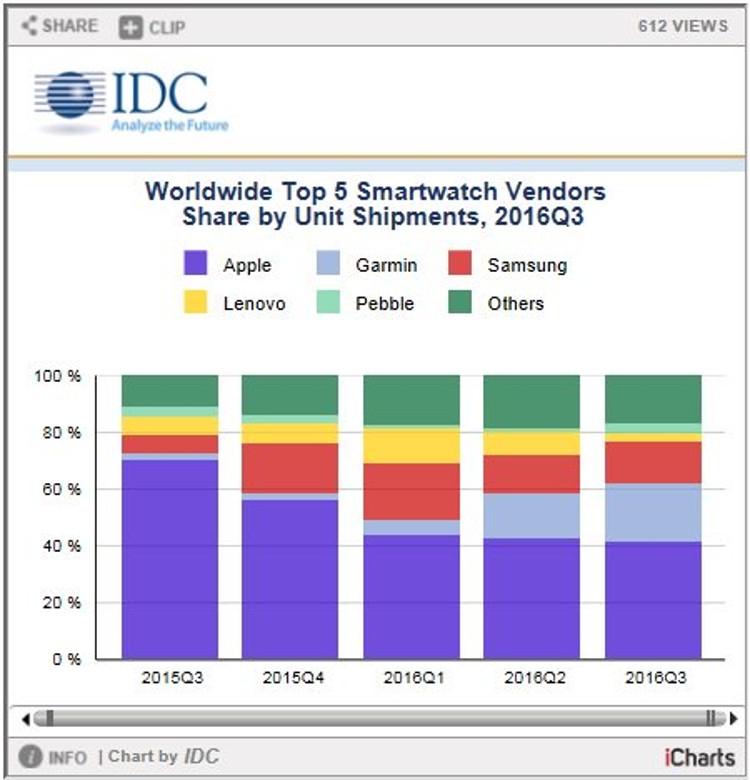 Лидеры рынка смарт-часов по версии IDC