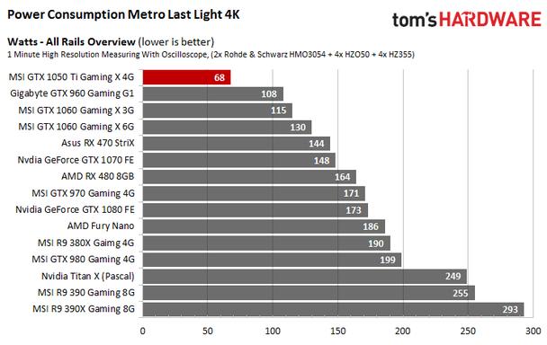 GeForce GTX 1050 Ti пусть и слабее, но как минимум вдвое экономичнее Radeon RX 470