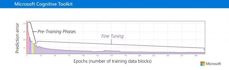 Пример использования фреймворка в тренировке речевой акустической модели. Чем больше данных применяется к модели, тем более точной она становится.