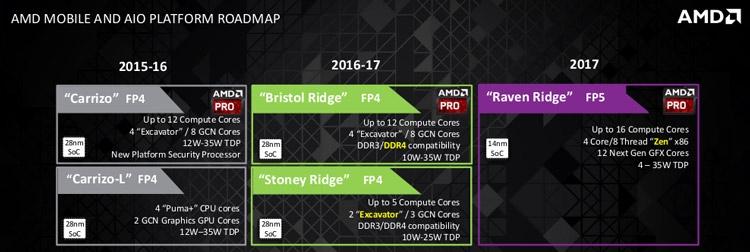 Планы AMD в отношении APU серии PRO (для ПК бизнес-класса)