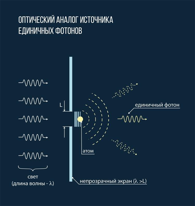 Оптический аналог источника / МФТИ