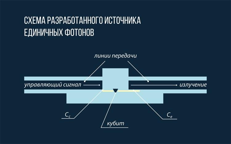 Схема разработанного источника единичных фотонов / МФТИ