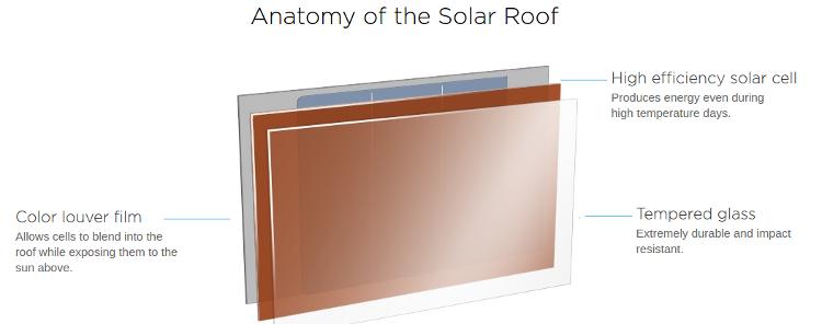Структура солнечной крыши Tesla